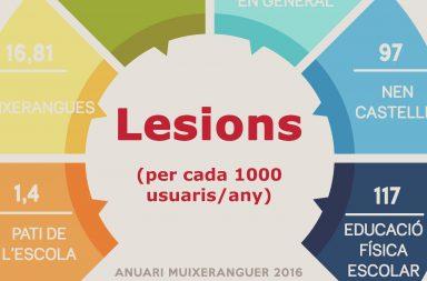Lesions - Anuari Muixeranguer 2016