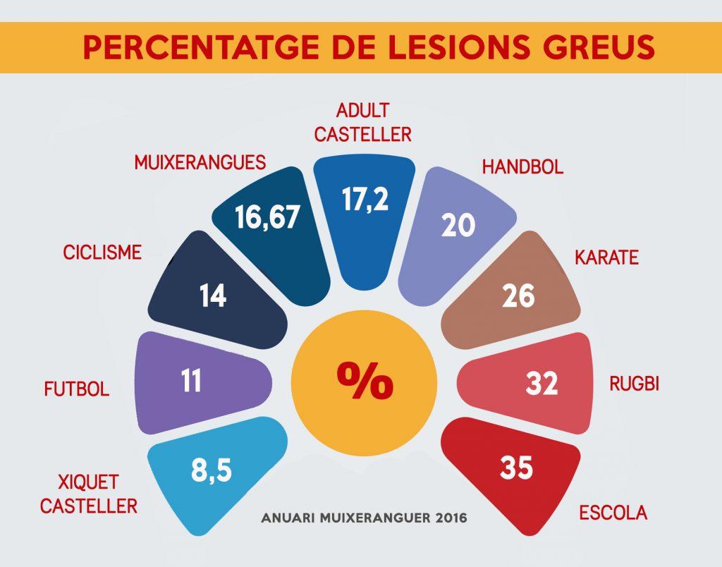 Percentatge de lesions greus - Anuari muixeranguer